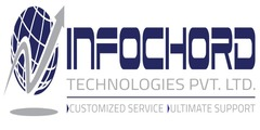 Infochord Technologies Pvt.Ltd Job Openings